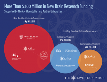 Three New Kavlis and Brain Initiative: The Kavli Foundation and University Partners Commit $100 Million to Brain Research