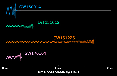 Reconstructions of the three confident and one candidate gravitational wave signals that LIGO has detected to date, including the most recent detection (GW170104). Believed to truly be millions of years long, only the portion of each signal that LIGO was sensitive to is shown here -- the final seconds leading up to the black hole merger.  <i>Courtesy of LSC/University of Chicago/Ben Farr</i>