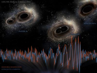 Gravitational Waves Events