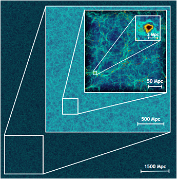 A view of the matter distribution in the universe from a trillion-particle simulation carried out during Mira's construction. The actual resolution of the simulation is much higher than is captured by this image, even the smallest box has substantial substructure. The side of the simulation box is a little over 9 billion parsecs -- a parsec is 3.26 light-years. (Argonne National Laboratory)