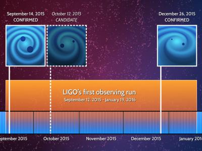 This illustration shows the dates for two confirmed gravitational wave detections by LIGO; and one candidate detection, which was too weak to unambiguously confirm. All three events occurred during the first four-month run of Advanced LIGO - the upgraded, more-sensitive version of the facilities. Illustration by LIGO Collaboration